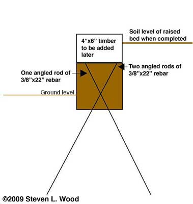 Rebar diagram