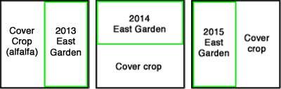 East Garden Rotation
