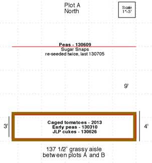 Plot A - 2013