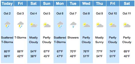 The Weather Channel Garden Forecast