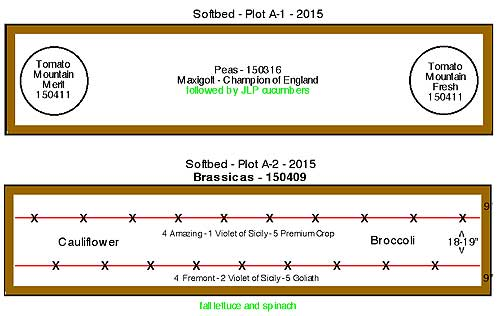 Plots A-1 and A-2