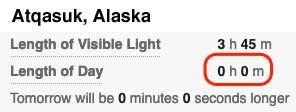 Daylight for Atqasuk, Alaska December 21, 2020