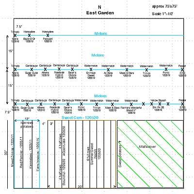 East Garden Chart