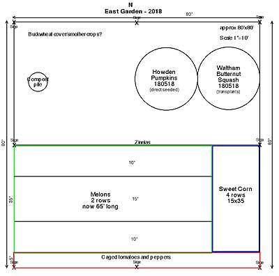 Revised 2018 East Garden Plan