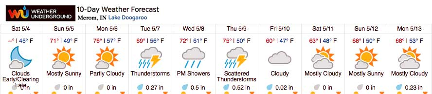 Current Weather Underground Extended Forecast